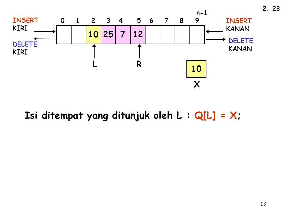 Isi ditempat yang ditunjuk oleh L : Q[L] = X;